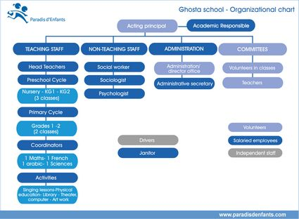 Paradis d'Enfants - Ghosta Organizational Structure