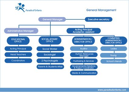 Paradis d'Enfants - General Management Organizational Structure